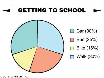 Agroup of 80 students was asked to share how they get to school most of the time. the following circ