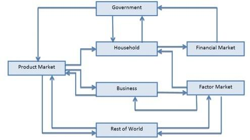 Look at the circular flow diagram. choose and define an environmental issue. using the diagram as a