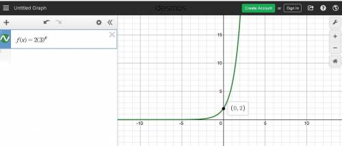 Which is the graph of f(x) = 2(3)x?  image for option 1 image for option 2 image for option 3 image