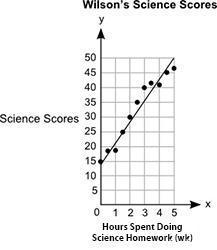Will give brainliestthe graph below shows wilson's science scores versus the number of hours spent d