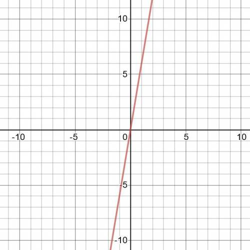 Which is the graph of f(x) = 2(3)x?