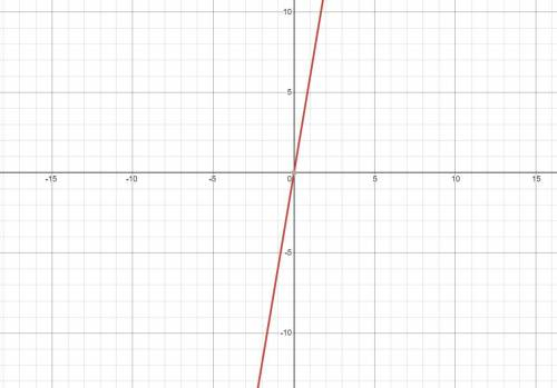 Which is the graph of F(x) = 2(3)x